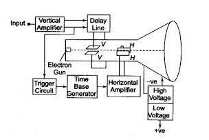 Oscilloscope in hindi