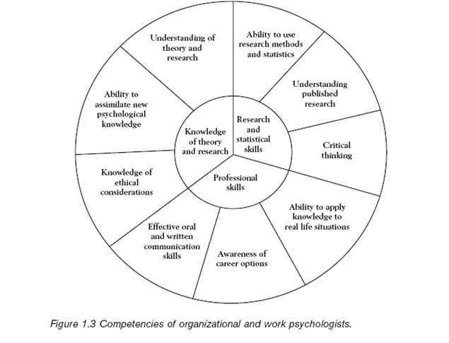 Tugas dan Profil Kompetensi Psikolog Organisasi dan Kerja 2_