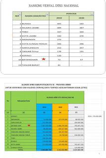 Dinas Sosial Kabupaten Batanghari Peringkat Terbaik Hasil Prestasi Seleksi Verifikasi dan Validasi DTKS Tingkat Provinsi