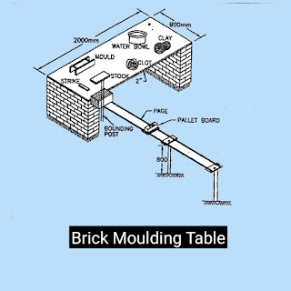 How bricks are made - materials,manufacturing of bricks,moulding of bricks,burning of brick