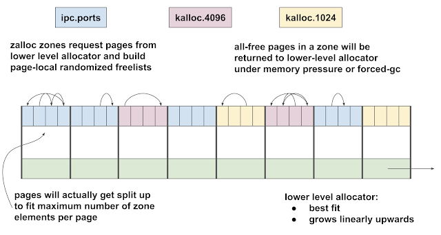 Diagram showing the relationship between zalloc zones and the underlying allocator. The memory is split amongst the zones according to demand patterns, and returned to the underlying allocator on GC.