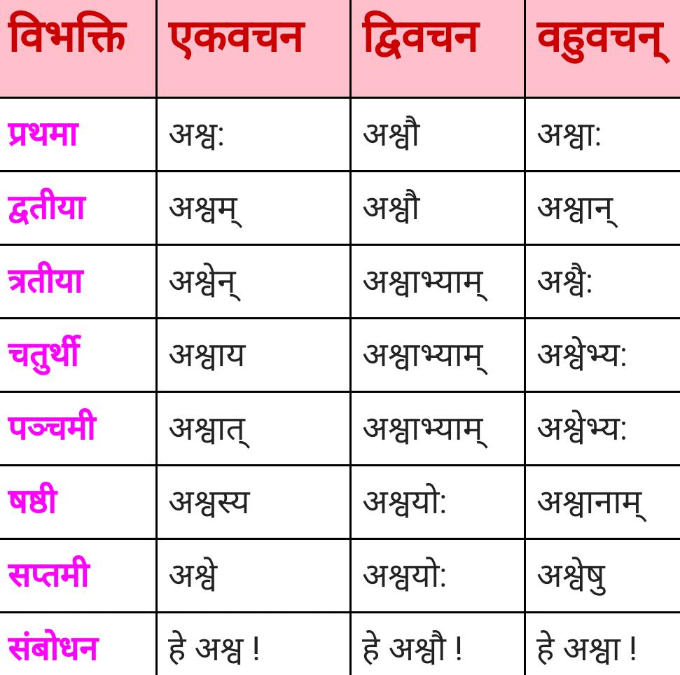 ashwa shabd roop