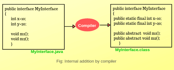 Declaration of Interface variables and methods in Java