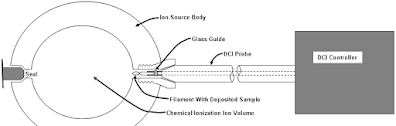DCI Inlet Mass Spectrometer Gas Chromatography Fundamentals & Principle