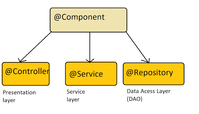 @Component vs  @Service vs  @Controller, and @Repository annotation in Spring