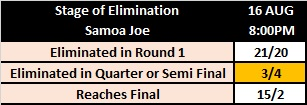 WWE King of the Ring 2019 Betting: Samoa Joe's Stage of Elimination (1st Version)