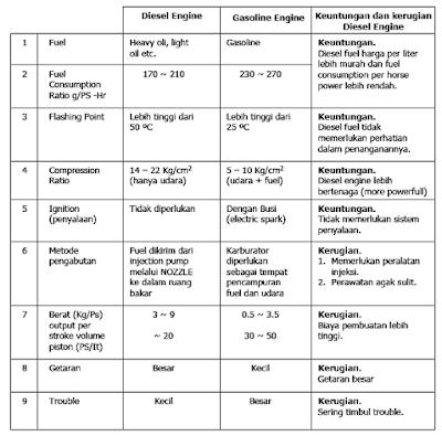 Perbedaan Diesel Engine dan Gasoline Engine
