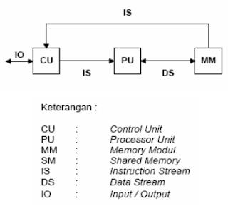 Parallel Computation (Pemrosesan Paralel)