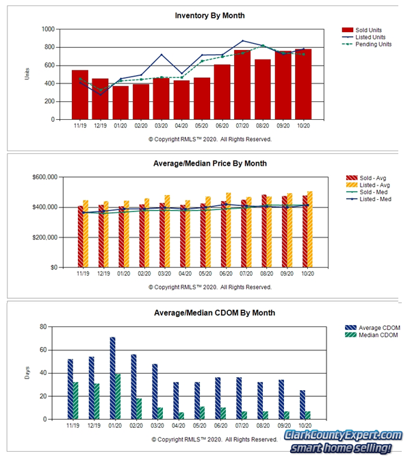 Charts of Vancouver WA Home Sales Trends in October 2020