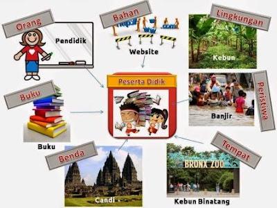 Pengertian Sumber Belajar, Manfaat dan Macam - Macamnya Lengkap