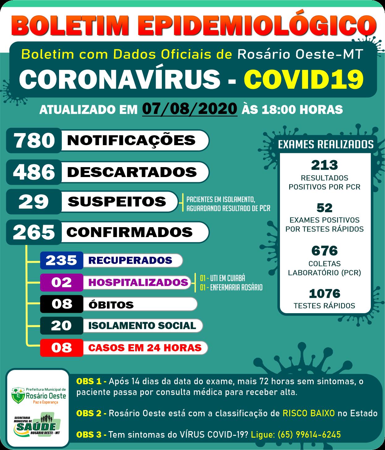 Rosário Oeste contabiliza mais 8 casos de covid19 nesta sexta (07/08)