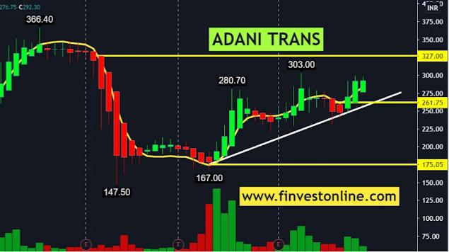 adani transmission , finvestonline.com