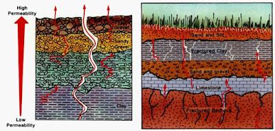 Permeabilitas batuan faktor penting dalam perpindahan radon di alam - GEOLOGI - EFBUMI.NET