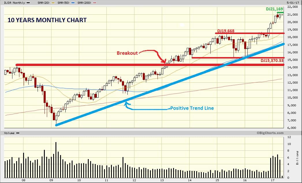 Dow Jones Marketwatch
