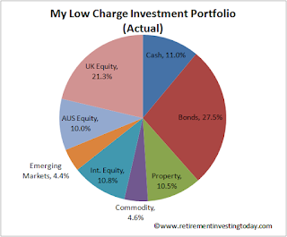 RIT's Low Charge Investment Portfolio