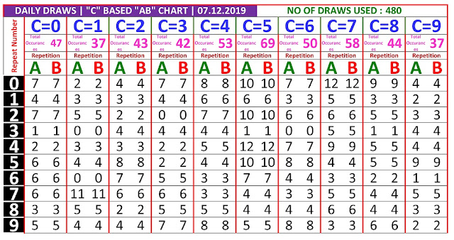 Kerala Lottery Winning Number Daily Trending And Pending C based  AB chart  on 07.12.2019