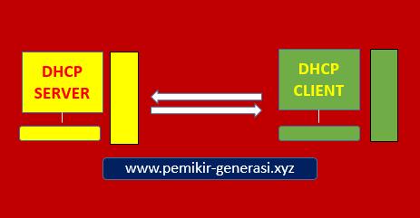 Pengertian DHCP Server dan Client, Fungsi dan Cara ...