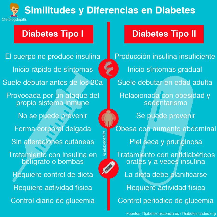 diabetes mundial tipo 1
