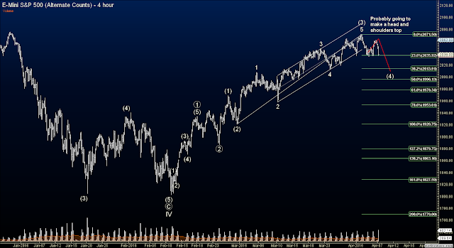 Elliott Wave Futures Signals - S&P ES