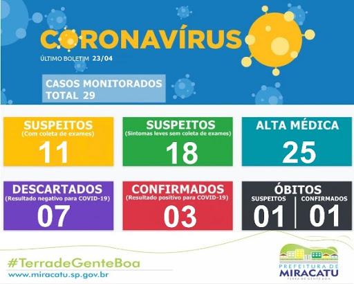 1º ÓBITO CONFIRMADO POR COVID-19 EM MIRACATU
