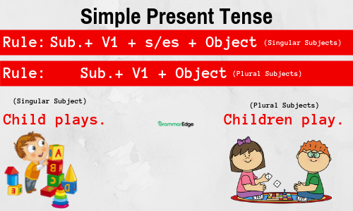 Rules of Tenses In English Language