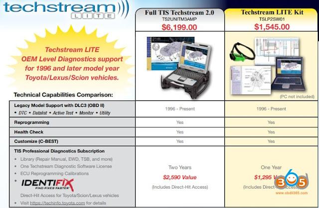toyota-techstream-tis-vs-lite-version-1
