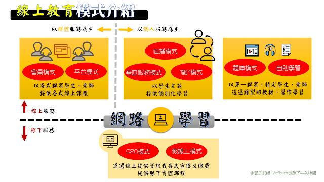 線上教育兩大類別九大模式(一)