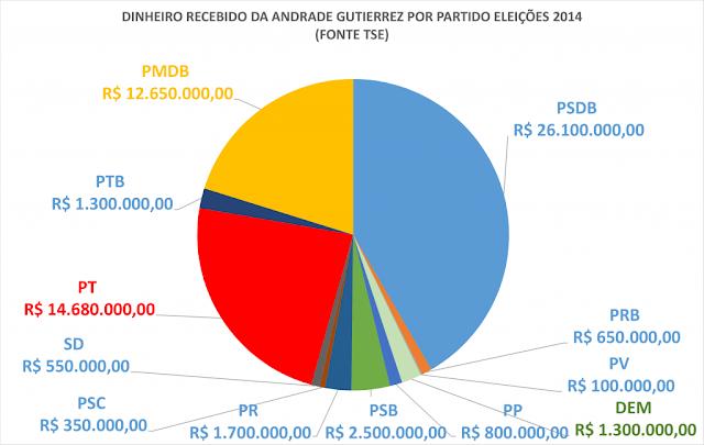 PSDB de Aecio neves e Alckmin recebeu quase o dobro de dinheiro do PT da Andrade Gutierrez,imprensa esconde