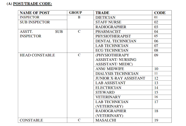 Category Code of CRPF Recruitment 2020