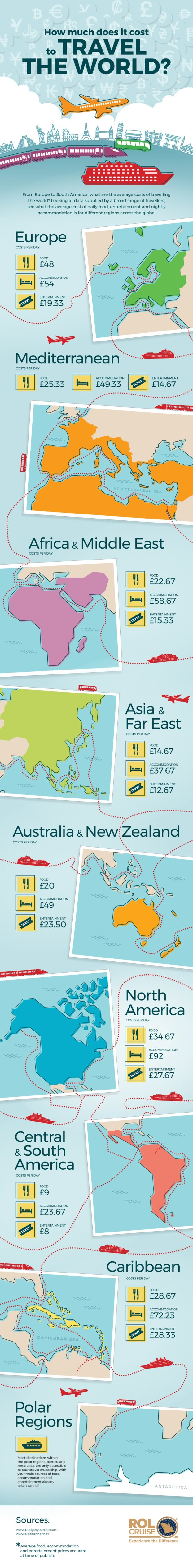 How much does it cost to travel the world? #infographic #Travel #Travel Cost #World