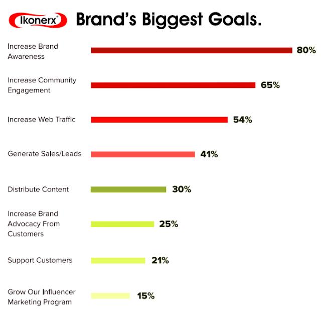 Effective Ways Of Creating More Brand Awareness In Nigeria Infograhics