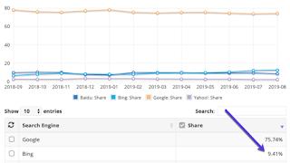 Statistik penggunaan Bing