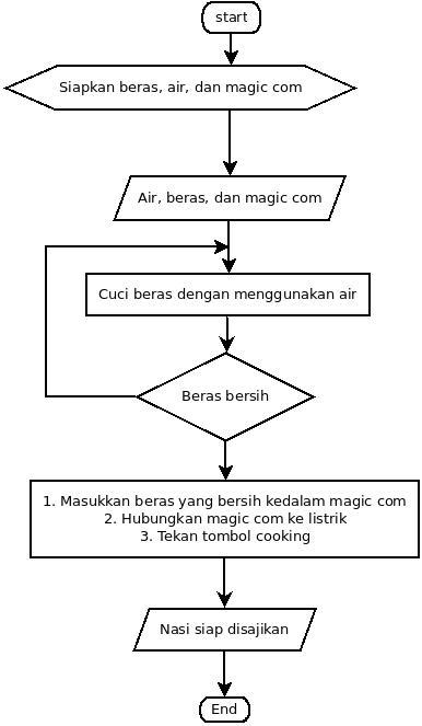 Contoh Algoritma Dan Flowchart Memasak Nasi Danil Rafiqi