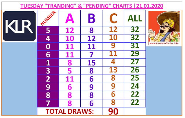 Kerala Lottery Winning Number Trending And Pending Chart of 90 days drwas on  21.01.2020
