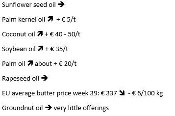 Sunflower seed oil price stays the same. Palm kernel oil price increases € 5 per tonne. Coconut oil price increases with € 40  to € 50 per tonne.  Soybean oil price increases with € 35 per tonne. Palm oil price increases with € 20 per tonne. Rapeseed oil price stays the same. EU average butter price week 39 is € 337 and decreases with € 6 per 100 kg.  Groundnut oil has very little offerings.