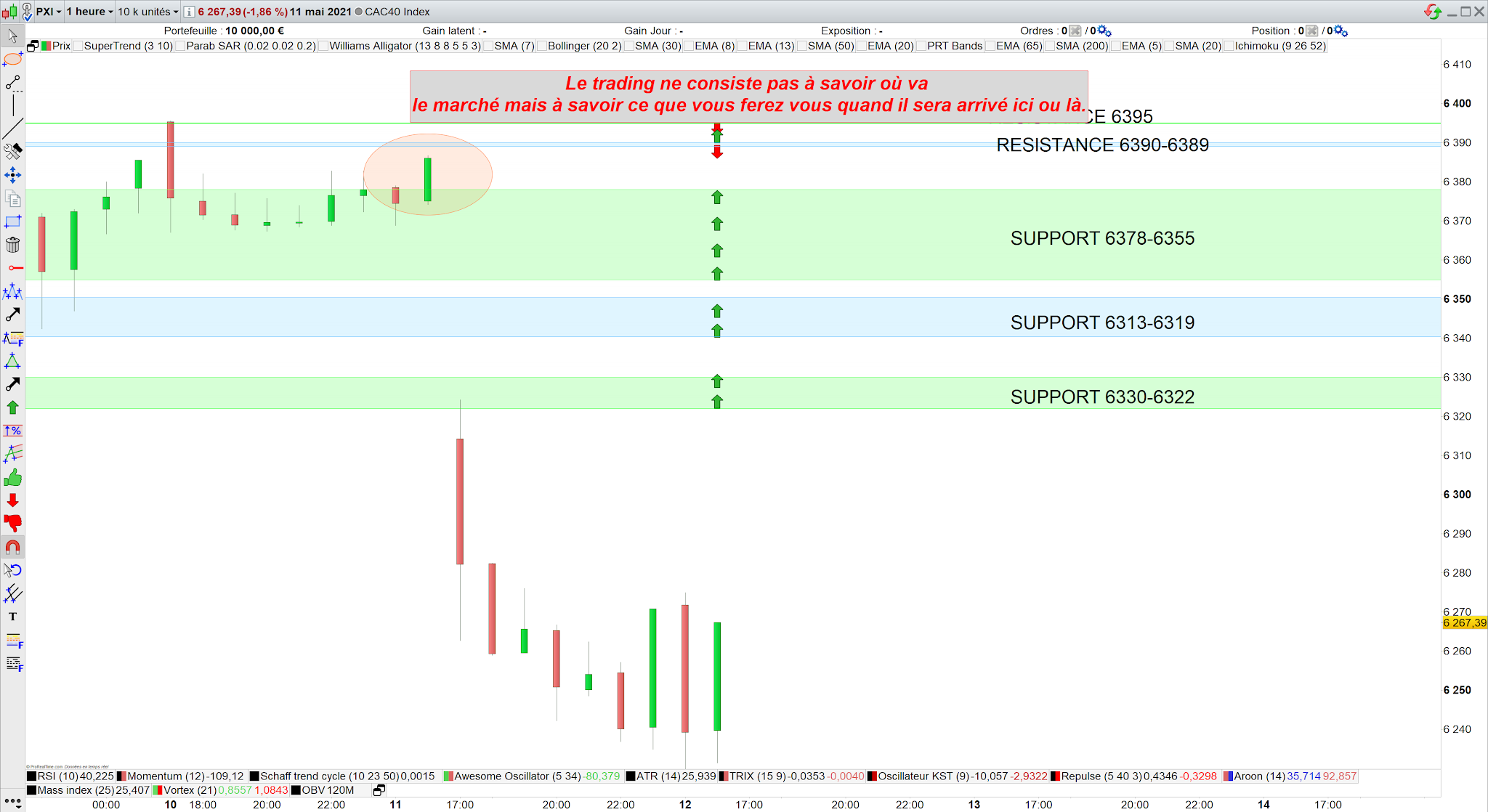 Trading cac 40 11 mai 21 bilan