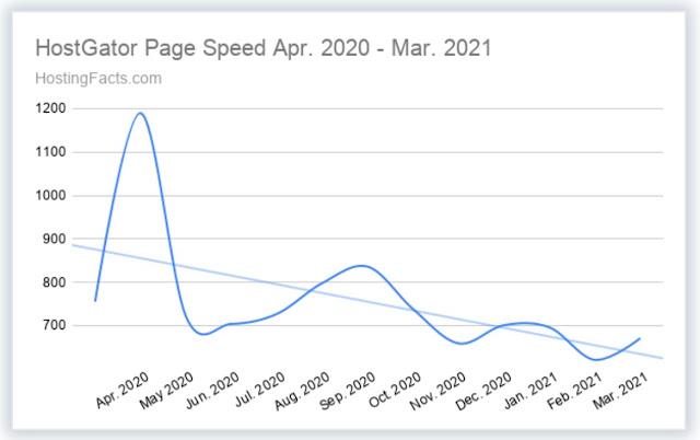 HostGator average speed of last 12 months