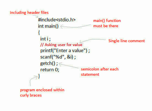 C Syntax And Rules