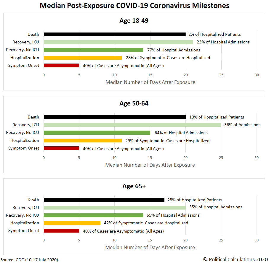 Median Post-Exposure COVID-19 Coronavirus Milestones
