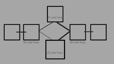 Line balancing kya hai (line balancing in hindi)