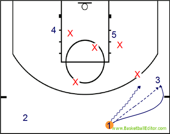 RJM basketball: Zone Offense: Ball Screens