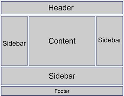 Web Sitelerinde Footer ve Sidebar Reklam Link Alanları Nelerdir?