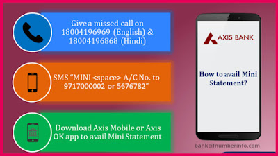 Get Customer ID in Axis bank by SMS