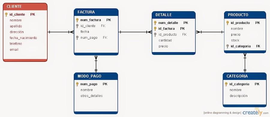 Modelo relacional de un sistema de facturación