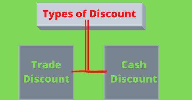 Types of discount