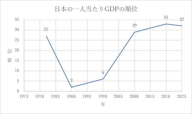日本の一人当たりGDPの順位の推移グラフ