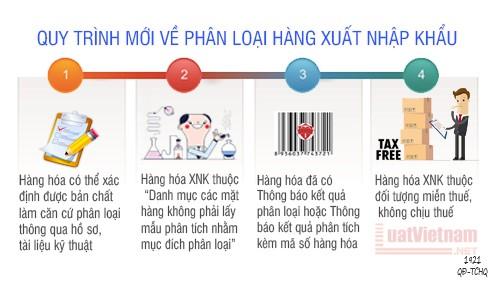 Quy trình mới về phân loại hàng xuất nhập khẩu 2018