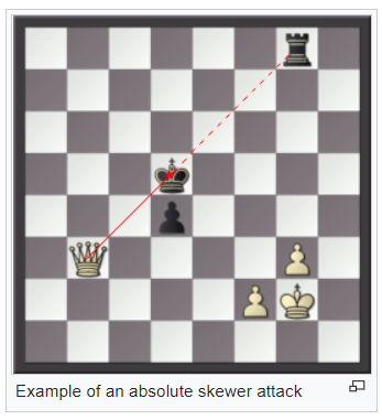 Basic Chess Strategies and Tactics - Towards Chess
