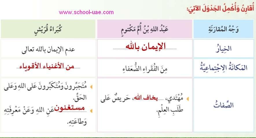 حل درس سورة عبس تربية اسلامية للصف الخامس الفصل الثانى 2020 الامارات