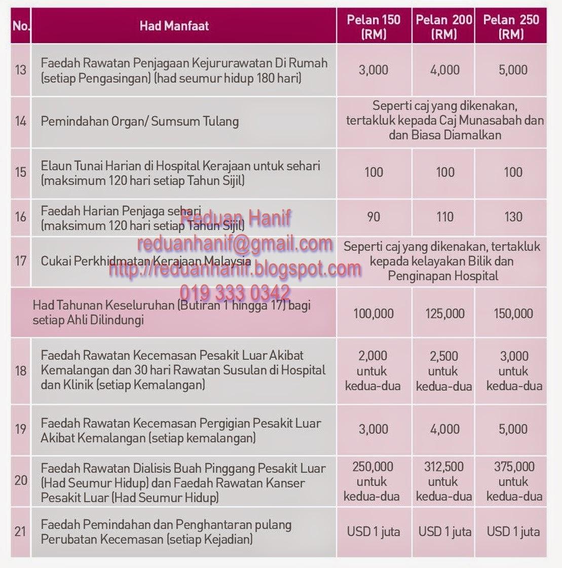 Pelan Medikal Kad 1 Keluarga Unlimited Tanpa Ko Takaful, Tanpa Ko Payment